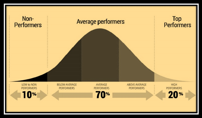 Bell Curve in PMS