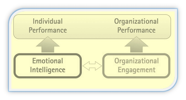 Organizational Performance, Emotional Intelligence and Organizational Engagement